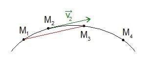 Comment calculer le vecteur vitesse d'un point ?